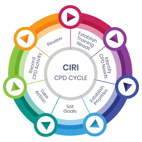 The CIRI CPD Cycle